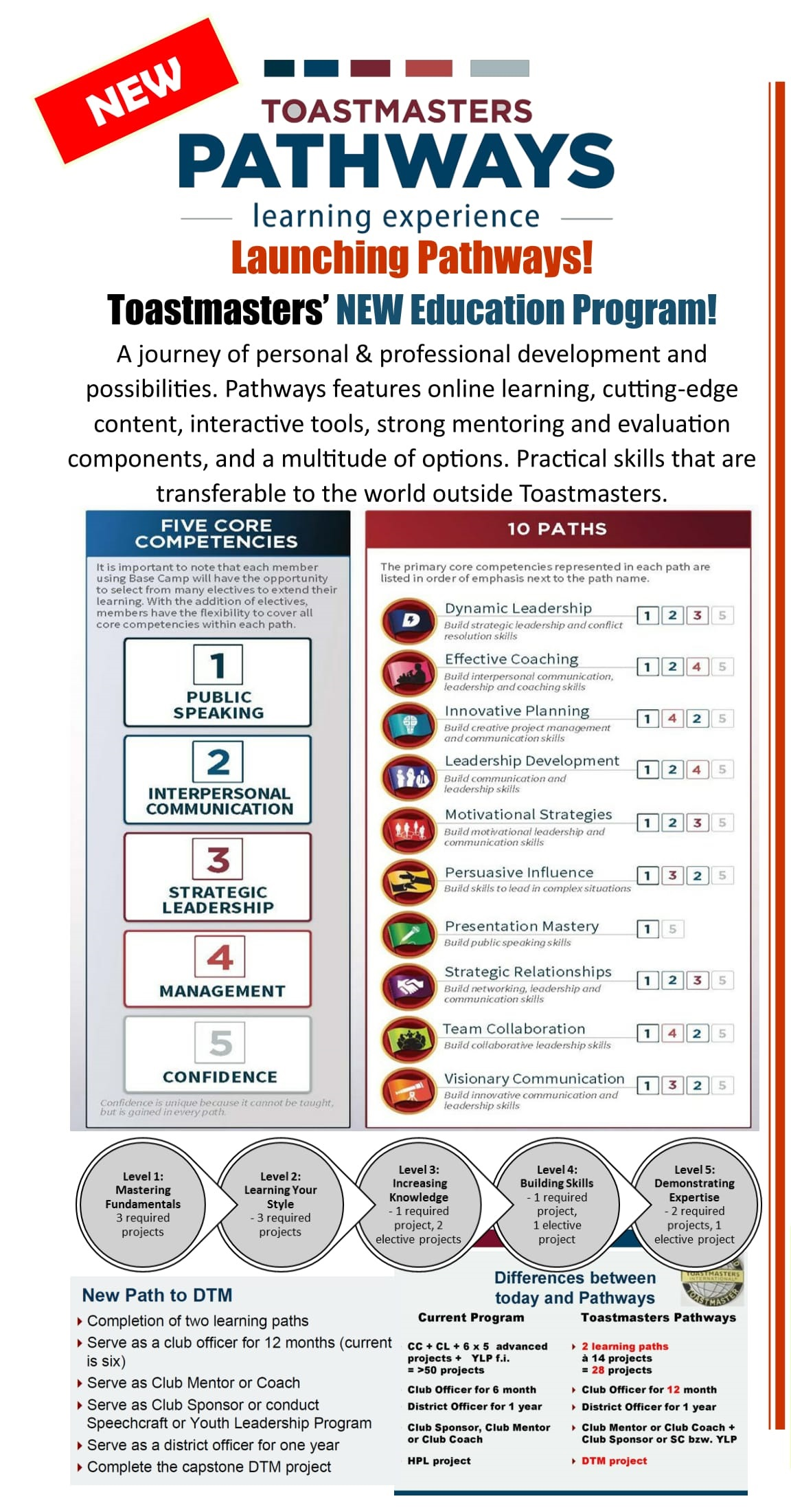 3. Pathways Flyer - SoartoexcellenceTM30SEP2017-1