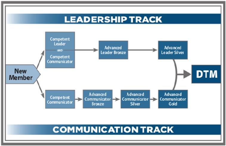 Communication-Leadership-track
